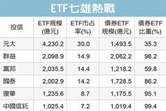 ETF熱戰 七雄爭霸