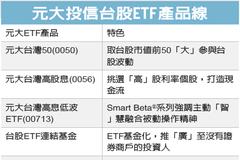 元大臺灣ESG永續ETF 掛牌