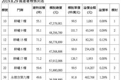 國有非公用不動產都更宅標售 整體溢價率僅0.34%