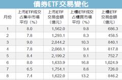 債券ETF熱 躍櫃買量能主力