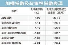 永續指數成分股 公股護盤買最多