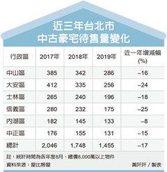 台北中古豪宅 待售量大減