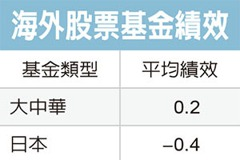 海外股票型 大中華亮眼