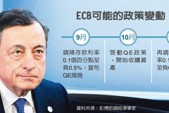 ECB降息、重啟QE 箭在弦上