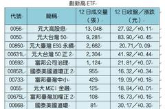 台股慶中秋 台灣50、高股息等18檔ETF創新高