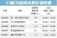 三檔台股ETN 創高價