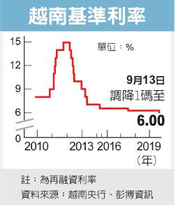 越南拚經濟 降息1碼