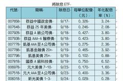 18檔ETF將除息 最高配息率6.5%