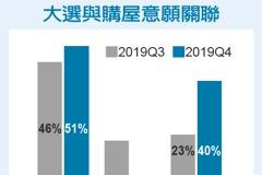 大選升溫 40%民眾暫緩購屋計畫