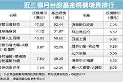 台股基金規模 穩步增