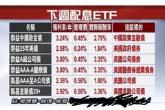 買債券ETF配息率怎麼算?專家告訴你