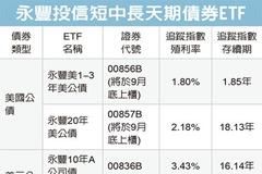 債券ETF 投資時點到