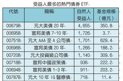 高配息才吸金?熱門債券ETF配息率3-5%為主流