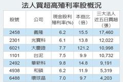 殖利率6.4% 元大高股息ETF爆買盤