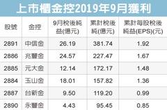 中信金 前三季每股賺1.92元