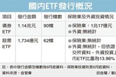 債券ETF夯 規模衝1.1兆