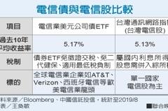 電信債高收益 配息超過電信存股