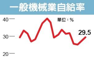 國產機械受台廠信賴度不高...產業自給率有待提升