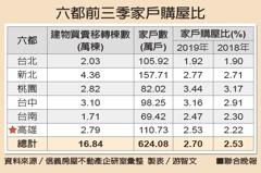 六都買氣都提升 高雄成長最多