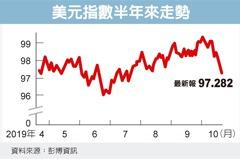 美元周跌1% 四個月最差