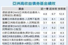 殖利率傲視債市 亞高收債連6周吸金
