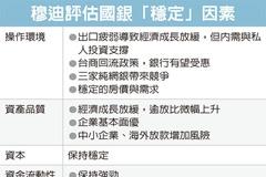 穆迪:台灣銀行業展望穩定
