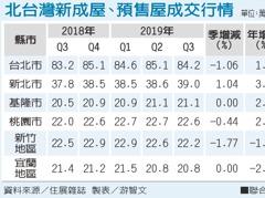 觀望 北台灣Q3房價變動幅度縮小
