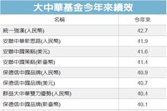 大中華基金 績效超水準