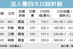 四檔IC設計股 擁「三面優勢」法人看漲