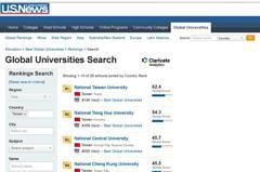 全球最佳大學排名 中央大學躍居台灣第三