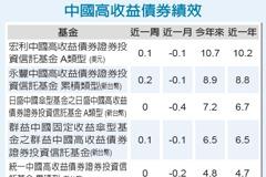 中國高收債 可逢低進場