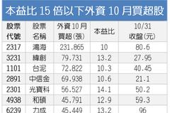 外資10月買超1,253.5億 26檔低本益比股吸金
