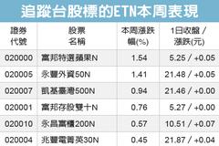 ETN趨勢導航/五檔ETN創掛牌新高價