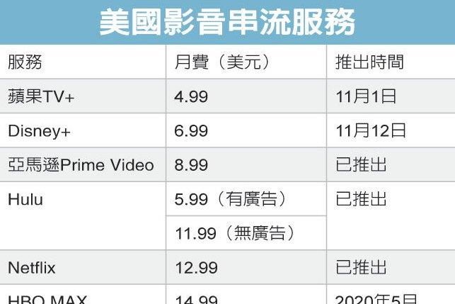 Apple TV+上秀 大打價格戰