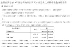 債券ETF新規 外資:三壽險RBC影響大
