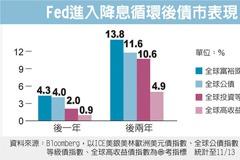 富裕國家債 聲勢看漲
