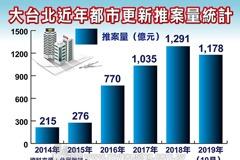 都更真的動起來!大台北推案量今年衝1,400億元
