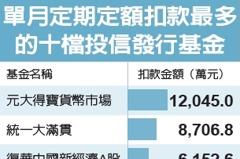 貨幣型基金規模 前九月增10%