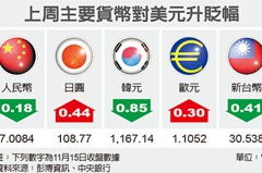 匯市最前線/台幣估30.5元上下波動