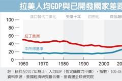 拉美經濟停滯 再陷失落十年
