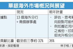 華銀海外獲利拚增兩成