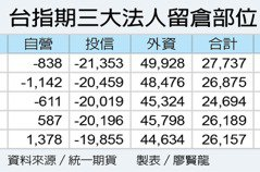 兆豐投顧:明年留意選舉政策 選股聚焦「GPS」