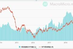 原油相關ETF可觀察基本面指數與COT籌碼