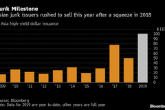 亞洲高收益美元債里程碑 今年發行量突破1,000億美元