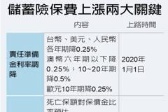 儲蓄險死亡保額提高 擬7月上路