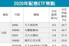 2020賺配息 優質ETF出線