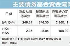 投資級債 買氣升溫