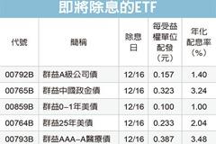 15檔債券ETF 接力除息