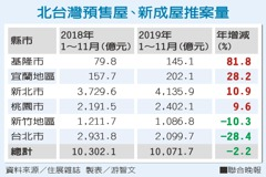 北台年建案量破兆元 史上第4高