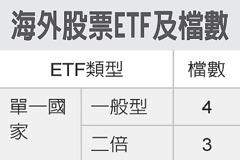 海外股票ETF 存股利器